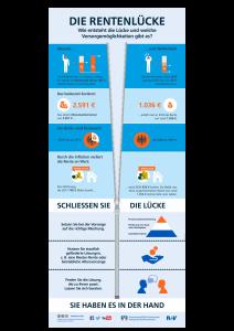 150917 Infografik_Rentenlücke
